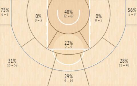 Το Shot Chart του Βρεντζ Μπλέινμπεργκ