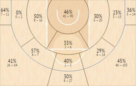 Το Shot Chart του Κάσιους Ρόμπερτσον