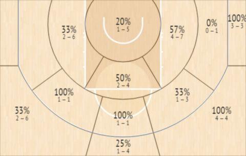 Το Shot Chart των Μπούκερ και Πολ στο Game 2 των Σανς με τους Μπακς