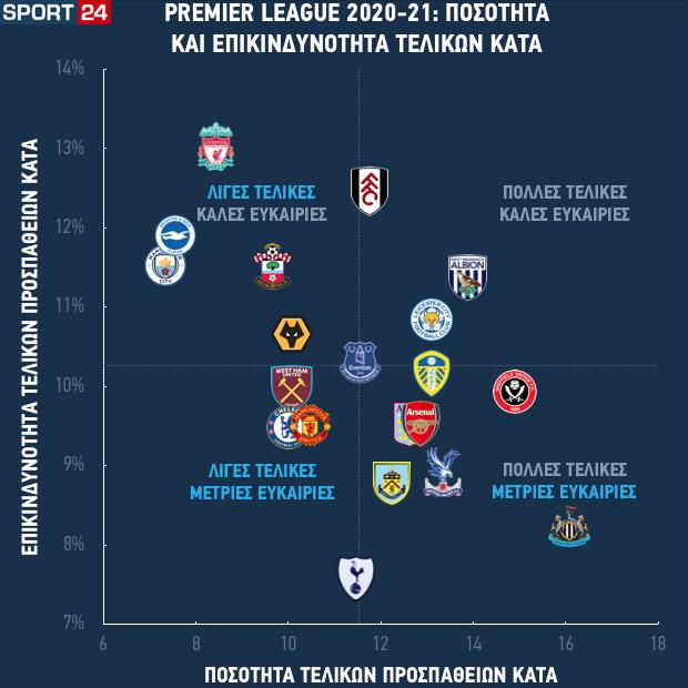 Η ποσότητα και η επικινδυνότητα των τελικών που δέχονται οι ομάδες της Premier League στις πρώτες εννέα αγωνιστικές