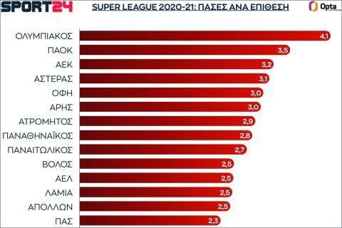 Οι πάσες των ομάδων ανά επίθεση στην κανονική διάρκεια της Super League 2021