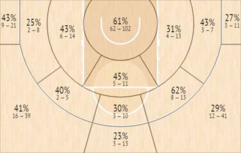 Το Shot Chart του Κάμερον Τέιλορ
