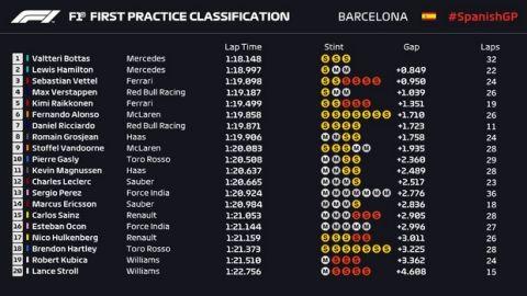 GP Ισπανίας: Ο Μπότας ταχύτερος στο 1-2 της Mercedes