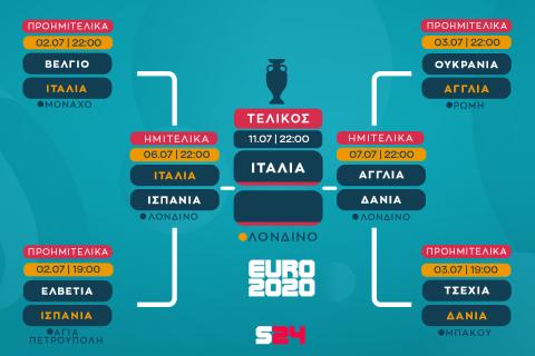 Euro 2020, Ιταλία - Ισπανία 4-2 πέν.: La Vita è Bella με Ντοναρούμα