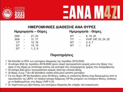 Οι ημερομηνίες διάθεσης των εισιτηρίων διαρκείας