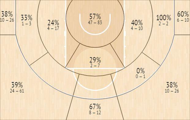 Το Shot Chart του Σάσα Βεζένκοβ