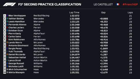Τα αποτελέσματα της δεύτερης περιόδου ελεύθερων δοκιμών της Formula 1