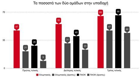 Η υπεροχή του Ολυμπιακού κόντρα στον ΠΑΟΚ