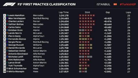 GP Τουρκίας, FP1: Ο Χάμιλτον ξεκίνησε ταχύτερος, αλλά θα χάσει 10 θέσεις στην εκκίνηση