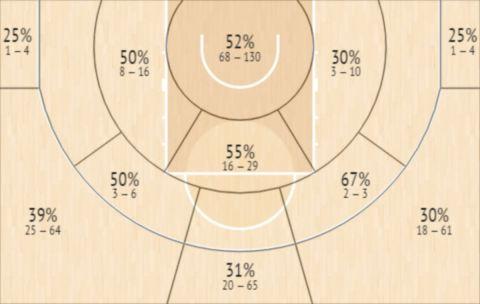 Το Shot Chart του Μέλο Τριμπλ