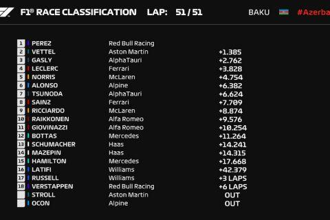 Ο πίνακας με την κατάταξη των οδηγών της Formula 1 μετά την ολοκλήρωση του αγώνα στο Μπακού (6 Ιουνίου 2021)