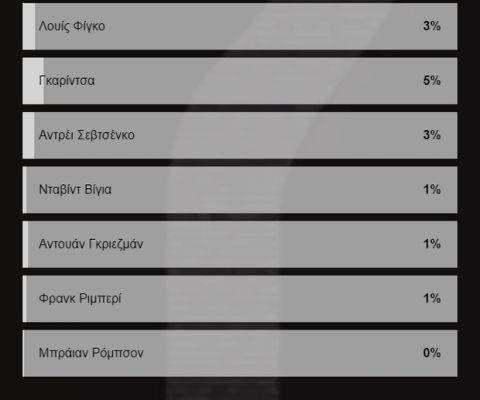 Ψηφοφορία τέλος: Αυτό είναι το καλύτερο 7άρι στην ιστορία του ποδοσφαίρου