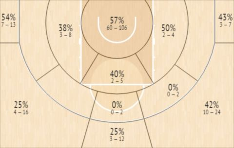 Το Shot Chart του Γκούι Σάντος
