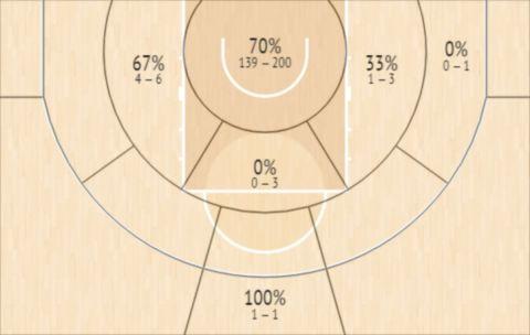 Το Shot Chart του Ντέρερκ Πάρντον