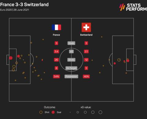 Euro 2020: Η Ελβετία τιμώρησε το γαλλικό έκτρωμα του Ντεσάμπ