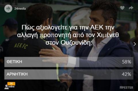 """""""Ναι"""" στην αλλαγή Χιμένεθ - Ουζουνίδη ψήφισαν οι αναγνώστες του Sport24.gr"""