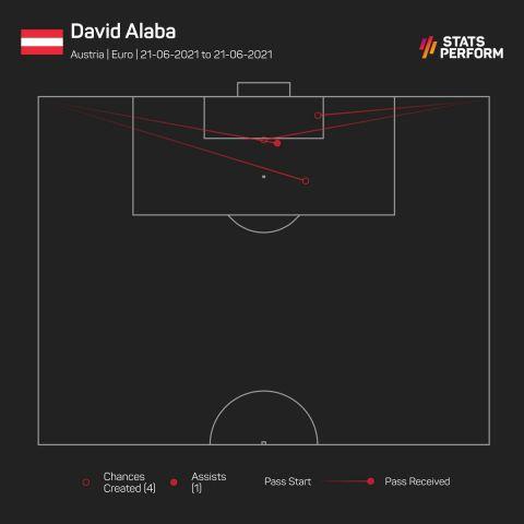 Οι ευκαιρίες που δημιούργησε ο Νταβίντ Αλάμπα στην αναμέτρηση της Αυστρίας με την Ουκρανία για το Euro 2020.