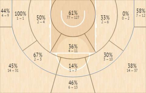 Το Shot Chart του Τάισον Κάρτερ