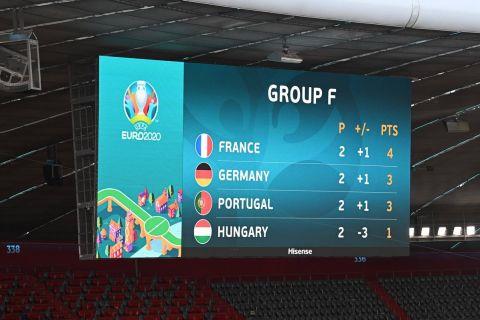 Ο έκτος όμιλος του Euro 2020