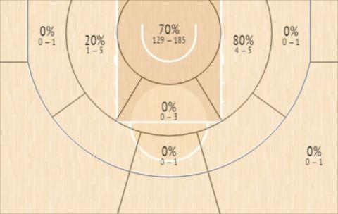 Το Shot Chart του Τζος Νίμπο