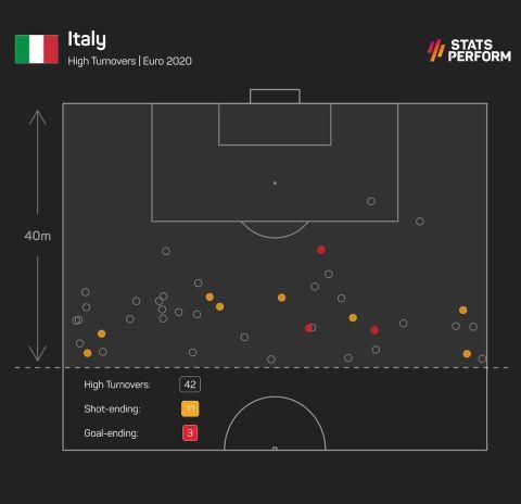 Τα κλεψίματα που έχει κάνει η Ιταλία ψηλά και τα σουτ/γκολ που έχουν ακολουθήσει.