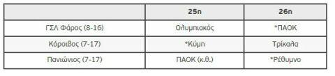 Τα δεδομένα για την παραμονή στην Stoiximan.gr Basket League