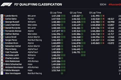 Formula 1: Ο Νόρις και η McLaren στην πολ ποζίσιον του Σότσι