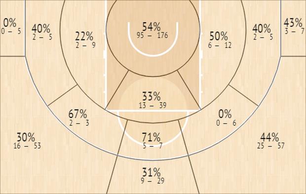 EuroLeague 2020/21: Ο MVP, οι πεντάδες, ο βελτιωμένος, ο rookie και η περίπτωση Τζέιμς