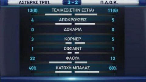 Απίστευτο ματς-θρίλερ και γκέλα για ΠΑΟΚ, 3-2 ο Αστέρας!