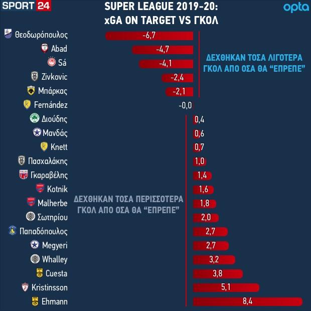 Οι επιδόσεις των τερματοφυλάκων στη Super League Interwetten 2019-20