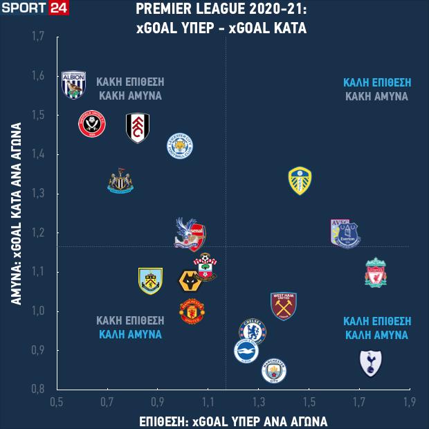 Η εικόνα των ομάδων της Premier League σε επίθεση και άμυνα μετά από εννέα αγωνιστικές