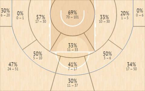 Το Shot Chart του Ντάριο Μπριζουέλα