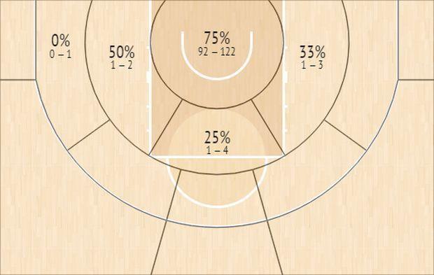 Το Shot Chart του Χασάν Μάρτιν