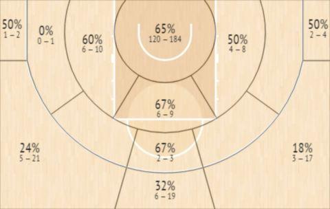 Το Shot Chart του Τζασιέλ Ριβέρο