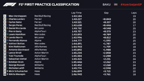 Formula 1, Μπακού: Φερστάπεν και Λεκλέρ ταχύτεροι στις πρώτες δοκιμές