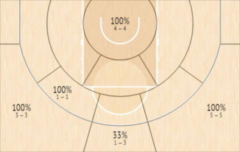 Το Shot Chart του Ντάριλ Μέικον στον αγώνα της ΑΕΚ με τον  Προμηθέα