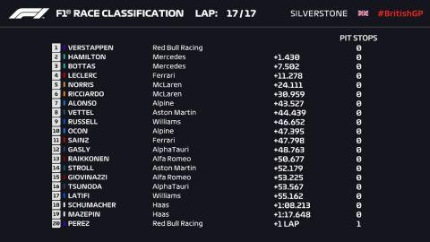 Τα αποτελέσματα του Sprint Race Qualifying στο GP της Βρετανίας