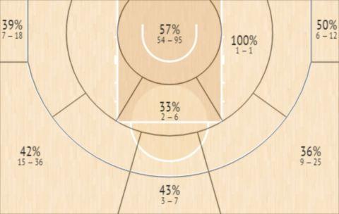 Το Shot Chart του Τσαμπιέρ Λόπεζ-Αροστέγκι