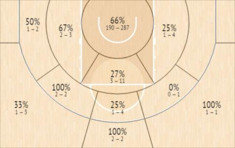 Το Shot Chart του Μουχαμαντού Τζαϊτέ