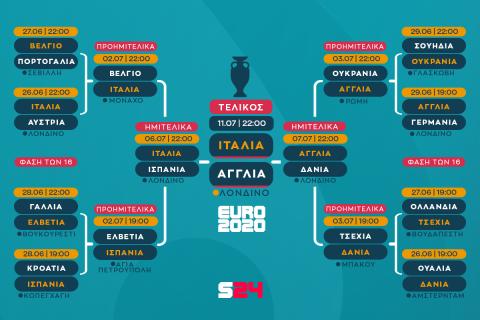 Euro 2020, Ιταλία - Αγγλία 3-2 πεν. (1-1 παρ.): It's coming Rome, οι Ιταλοί στην κορυφή της Ευρώπης με ήρωα τον Ντοναρούμα