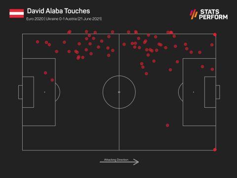 Οι ενέργειες του Νταβίντ Αλάμπα με την μπάλα στο παιχνίδι της Αυστρίας με την Ουκρανία
