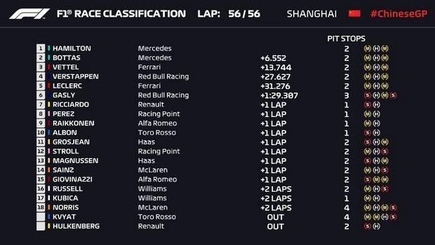 GP Κίνας: Αόρατος Χάμιλτον, ναυάγιο της Ferrari - Formula 1