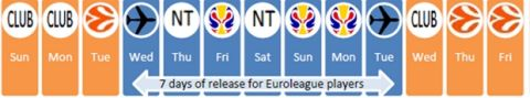 """Η νέα πρόταση της FIBA για τα """"παράθυρα"""""""