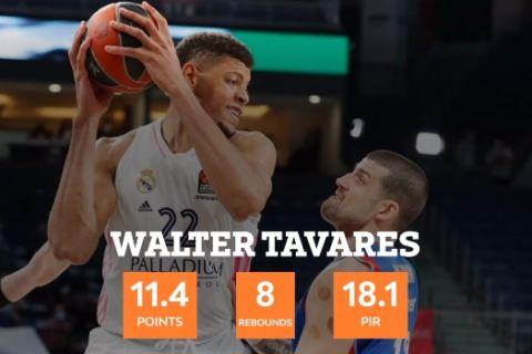 Ο Ταβάρες κορυφαίος αμυντικός της σεζόν στην EuroLeague