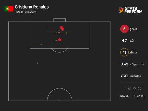 Οι τελικές και τα expected goals του Ρονάλντο στη φάση των ομίλων