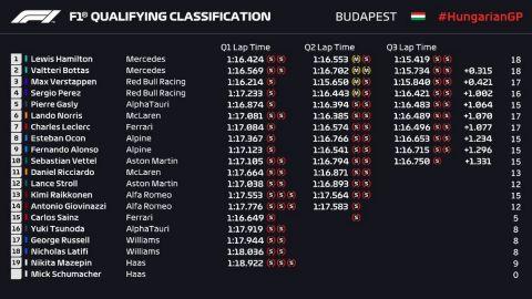 GP Ουγγαρίας: Επιβλητική pole position του Χάμιλτον