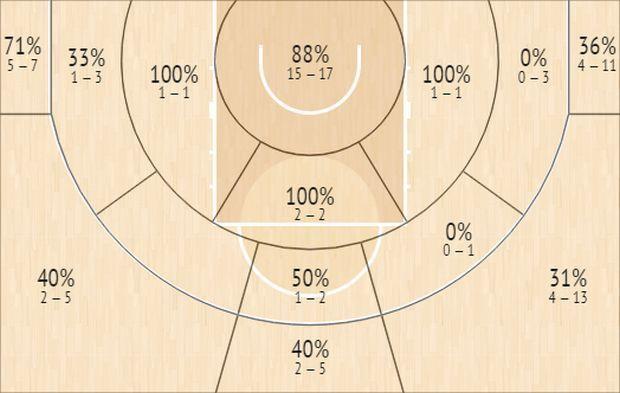 Το Shot Chart του Τσαρλς Τζένκινς