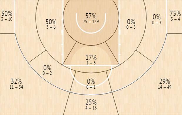 Το Shot Chart του Σακίλ ΜακΚίσικ