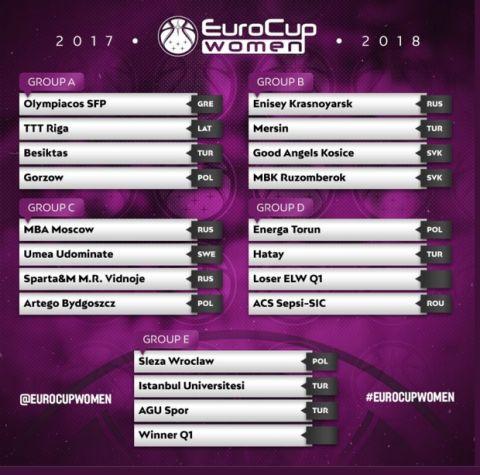 Ο όμιλος του Ολυμπιακού στο EuroCup Women