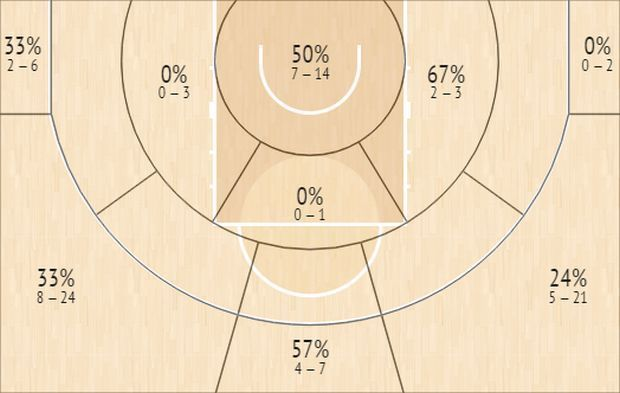 Το Shot Chart του Γιαννούλη Λαρεντζάκη